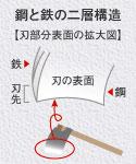「鉄と鋼の二層構造」のイメージ